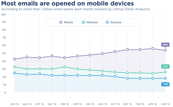 mobile_devices_litmus