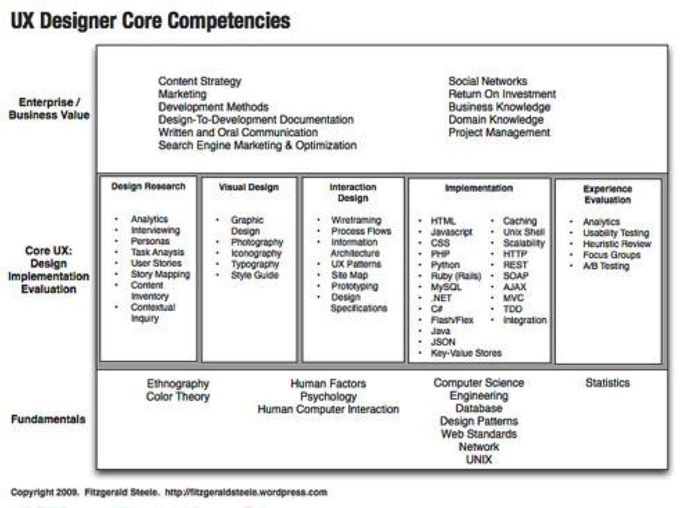 (image source: http://fitzgeraldsteele.wordpress.com/2009/11/16/ux-designerdeveloper-core-competencies/)