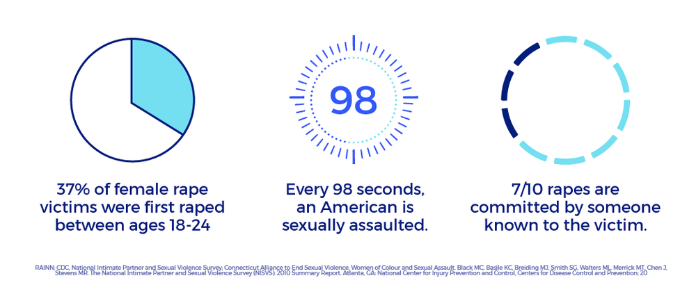 Assault services sexual resource