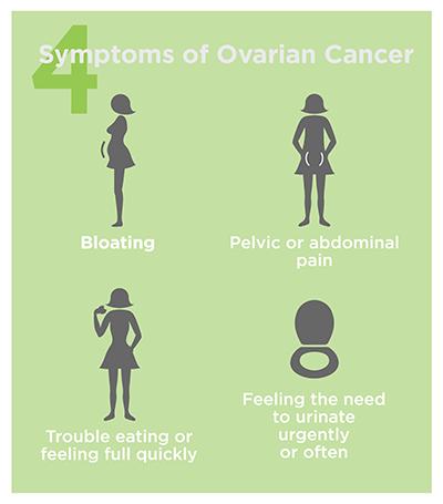 Cancer Gradseptember Is Ovarian Cancer Awareness Month