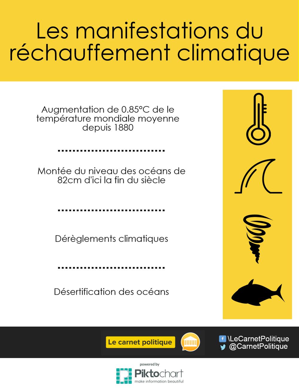infographie climat