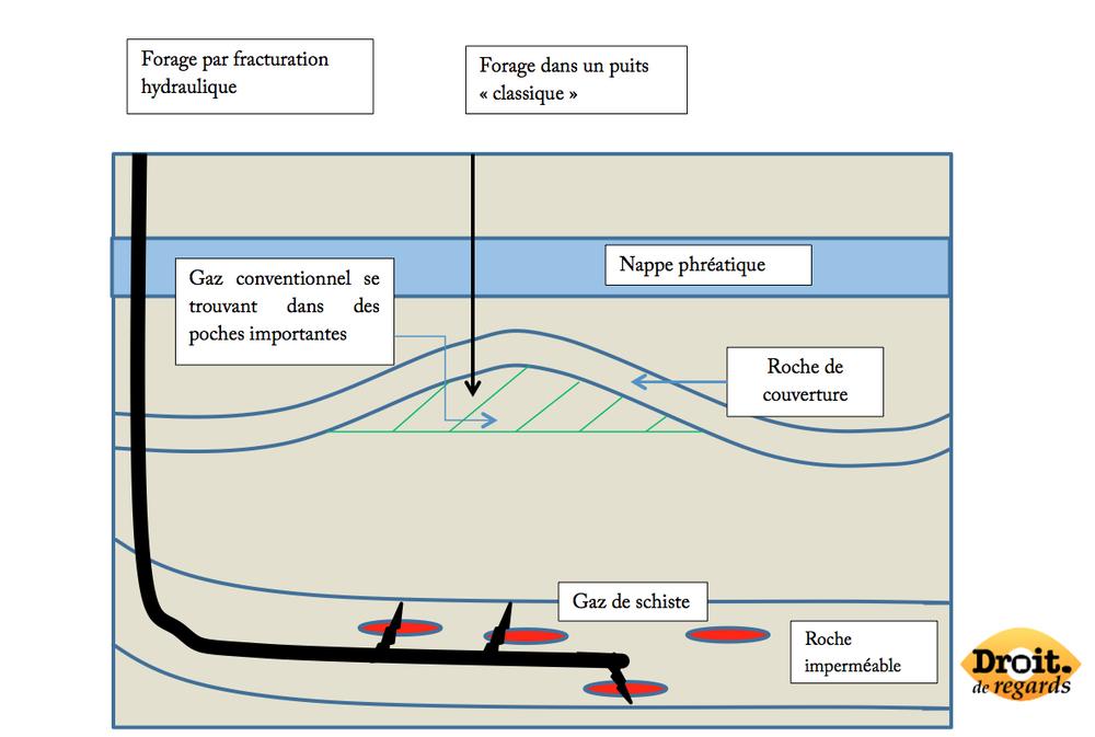 Schéma exploitation gaz conventionnel et non conventionnel