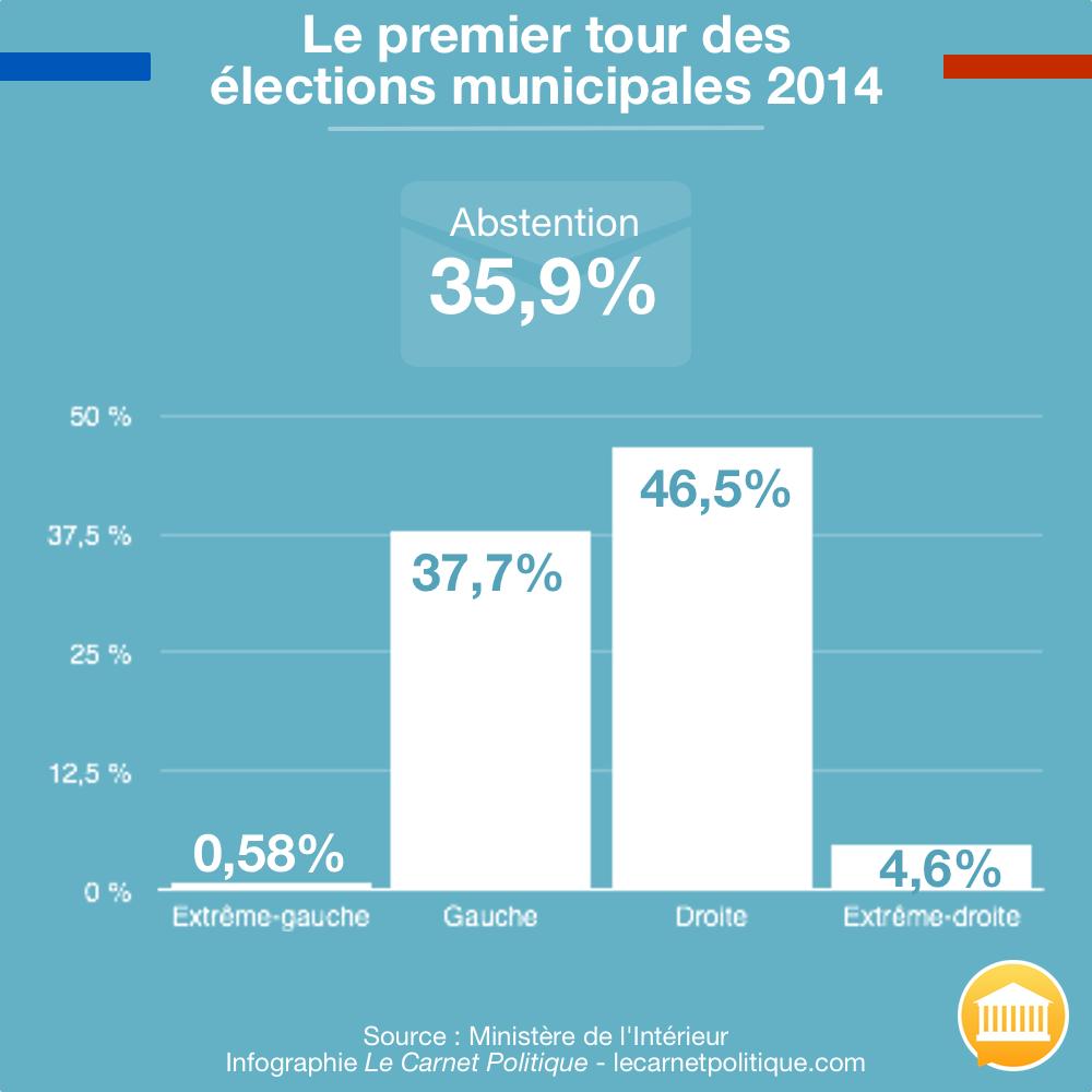 Infographie Le Carnet Politique