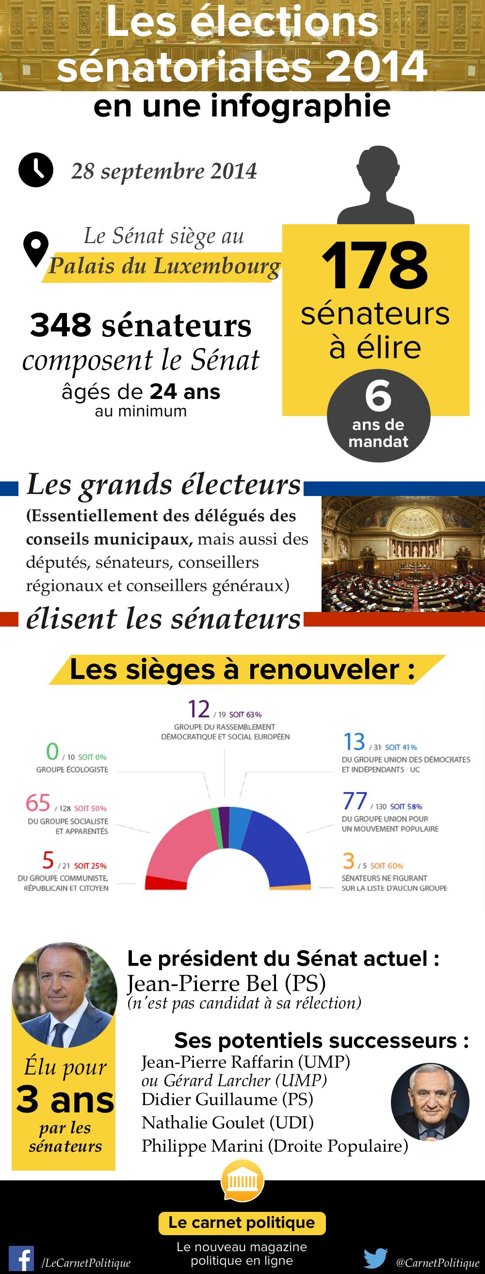 Sénatoriales