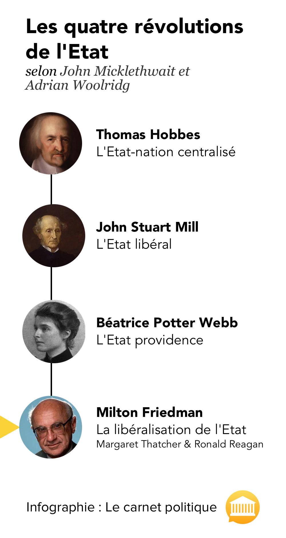 Les 4 révolutions