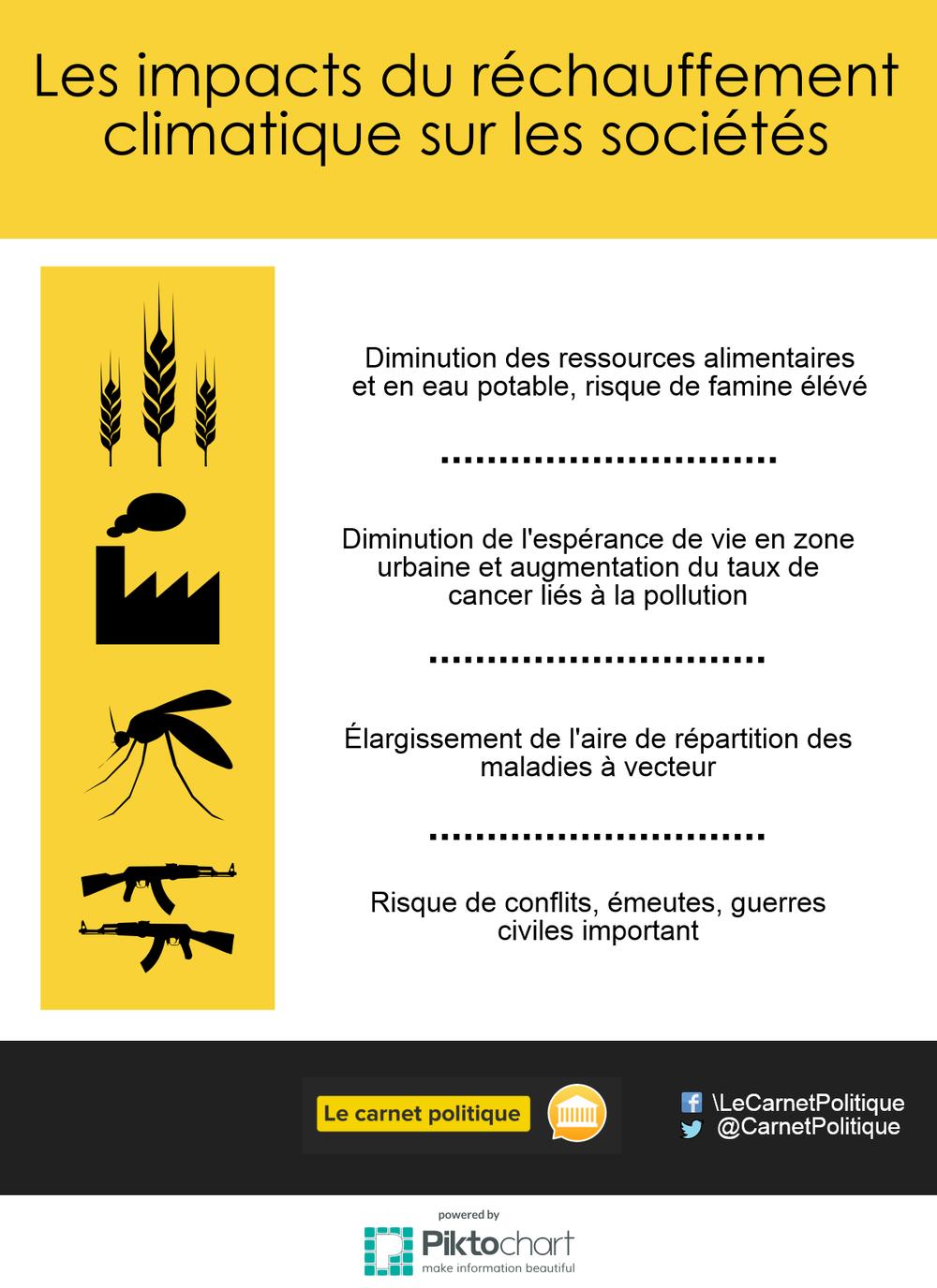 infographie climat 2