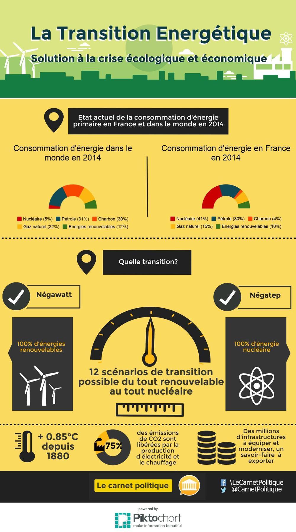 infographie transition énergetique
