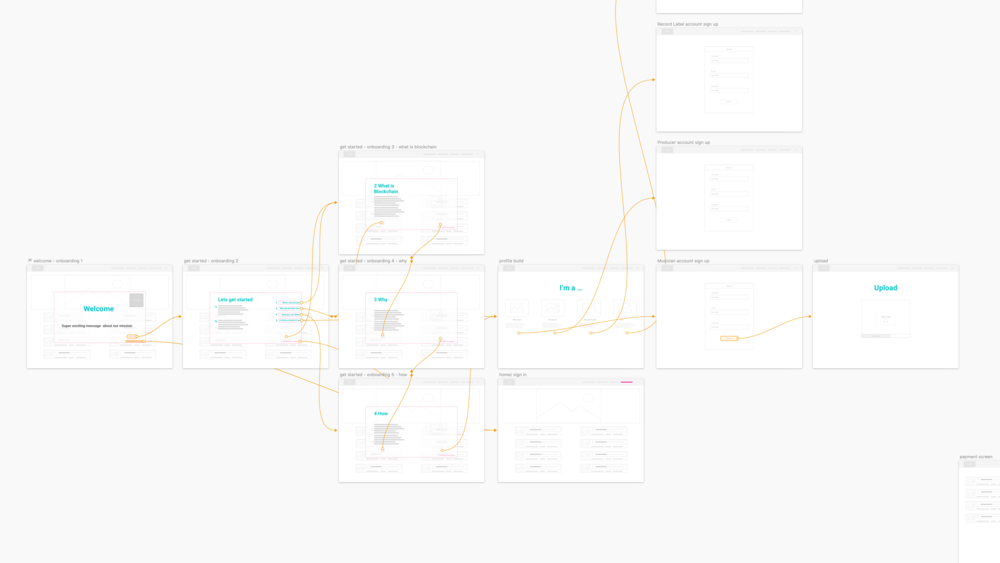 Wireframe & lofi prototyping with Sketch