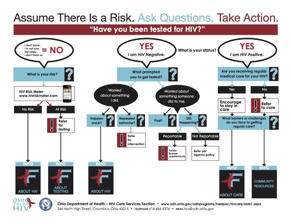 HIV Risk Assessment Guide