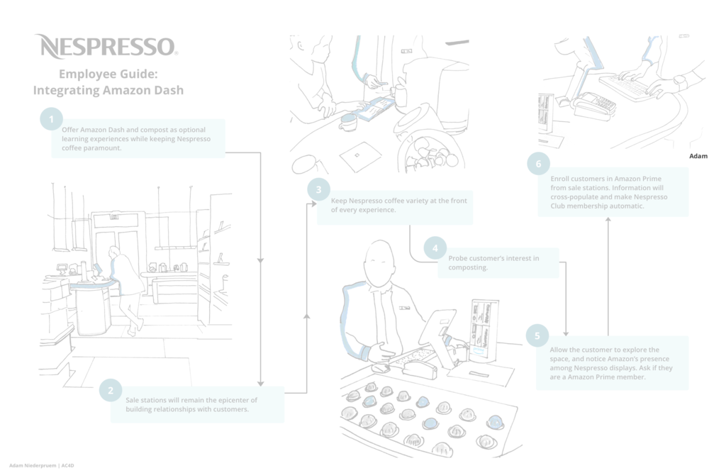 Nespresso / Amazon Integration - How can an established coffee system implement delivery functionality?