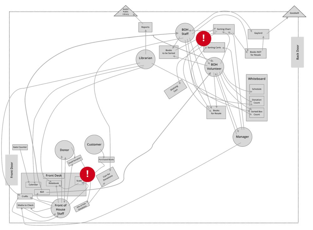 A higher fidelity version of a services map, each grey line depicting the connection between a staff, another staff, an organization, or tool