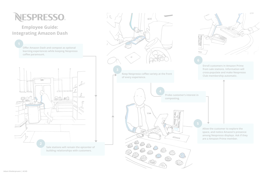 Nespresso System Redesign - How can an established coffee system implement delivery functionality?