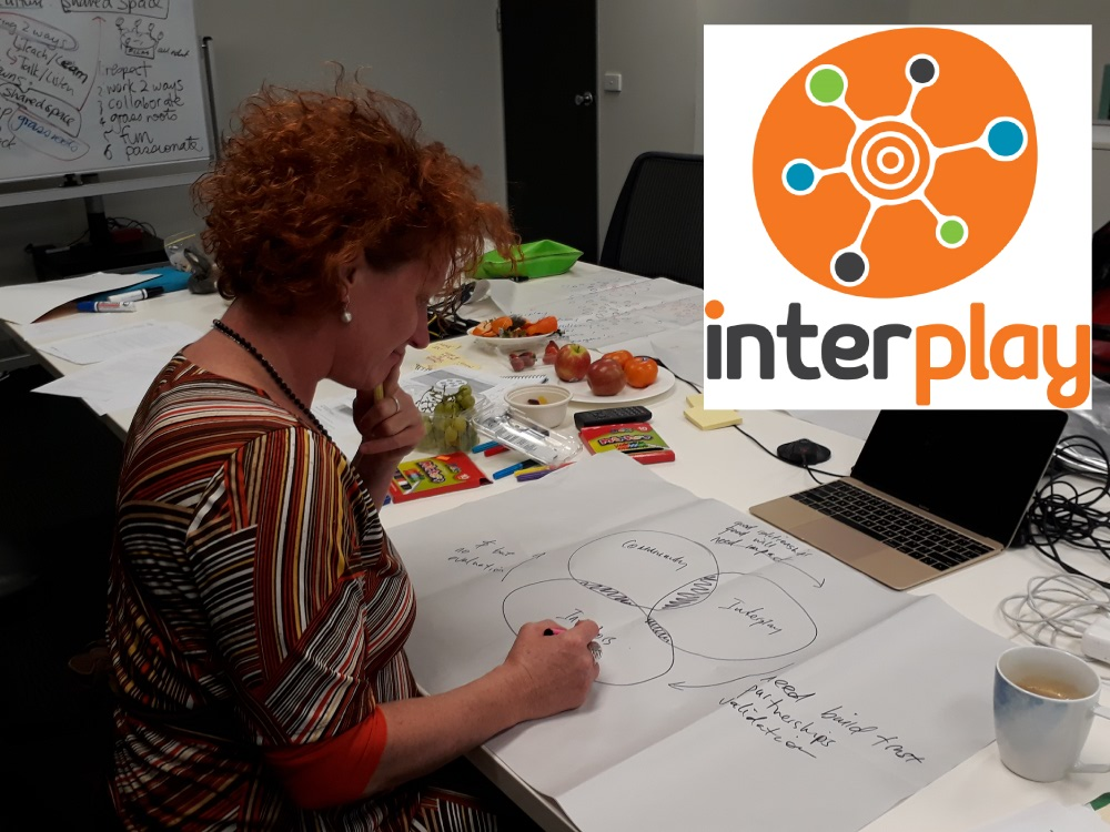 Getting the people behind the exciting  Interplay Wellbeing Framework  ready to partner with a purpose and values workshop and connections to collaborators. Interplay maps the connections to wellbeing for Indigenous communities, and ultimately, everyone.