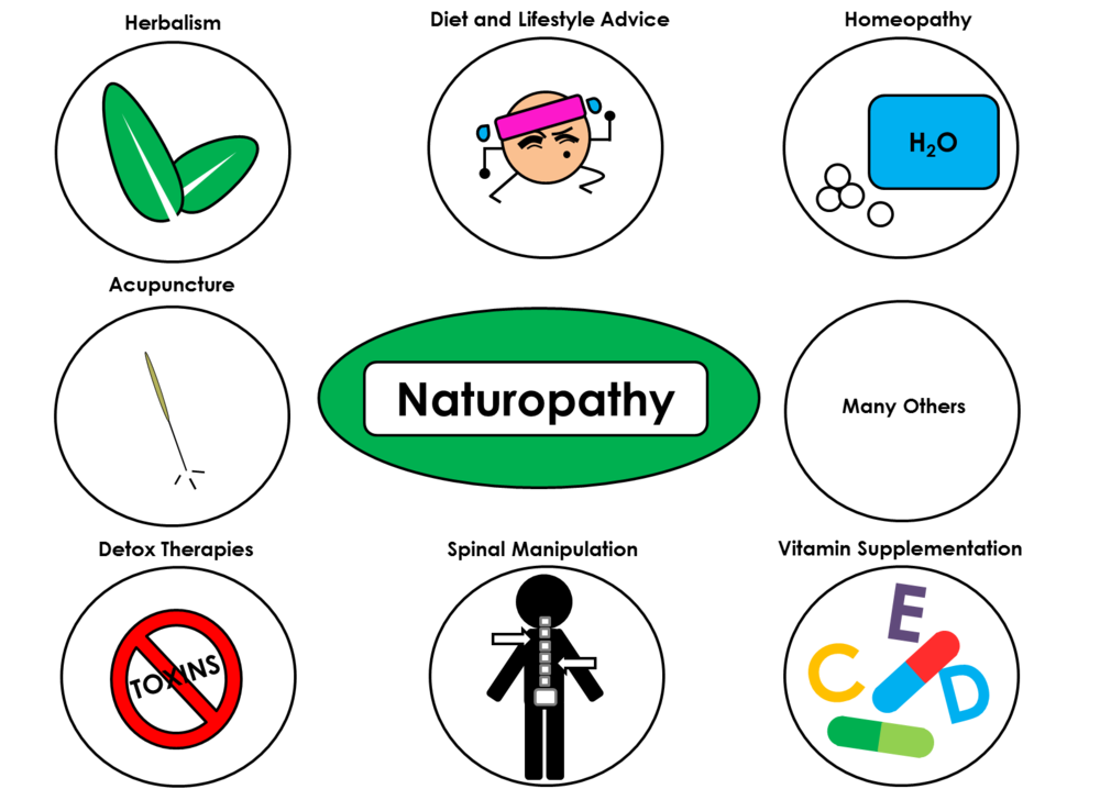 Naturopathic Practices