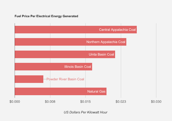 Figure: comparing fuel prices in terms of thermal energy and electrical output