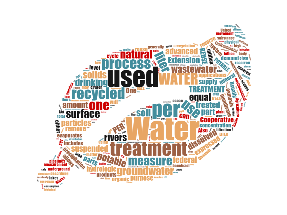 water reuse word cloud.png