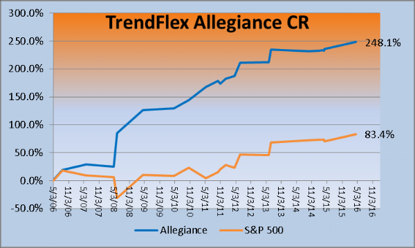 TrendFlex Allegiance CR returns; last trade (long) was April, 2016.