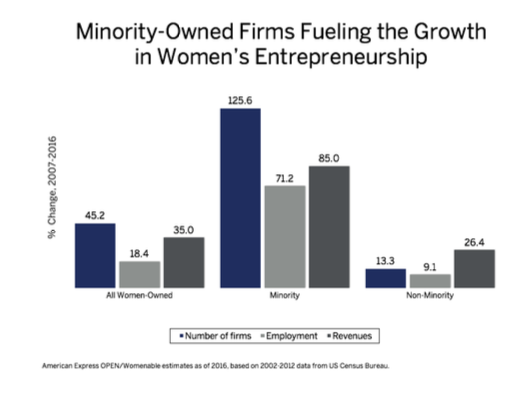 Source: THE 2016 STATE OF WOMEN-OWNED BUSINESSES REPORT