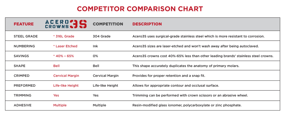 acero_crowns_comparison_chart.jpg