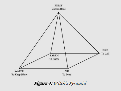 From The Inner Temple of Witchcraft