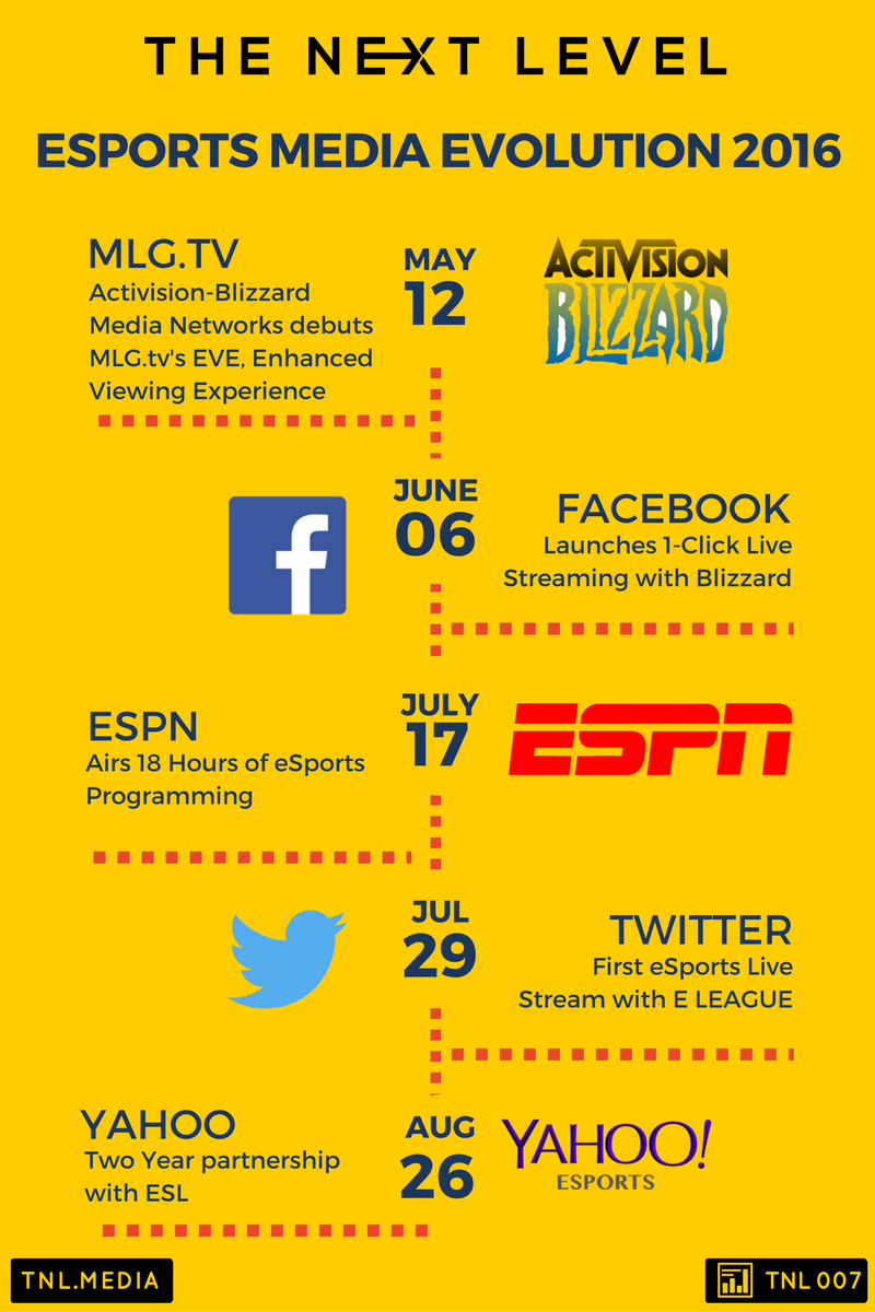 TNL eSports Infographic 007: eSports Media Evolution (Infographic: The Next Level)