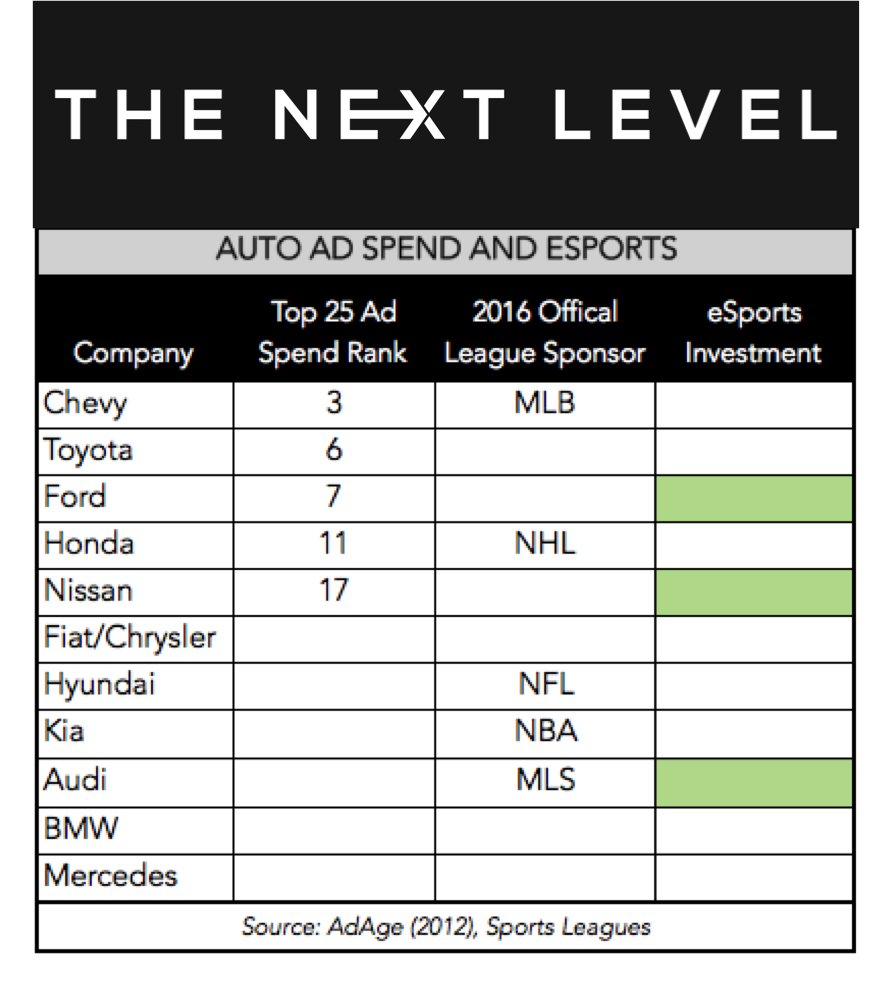 Auto Category eSports Investment (Photo: The Next Level)