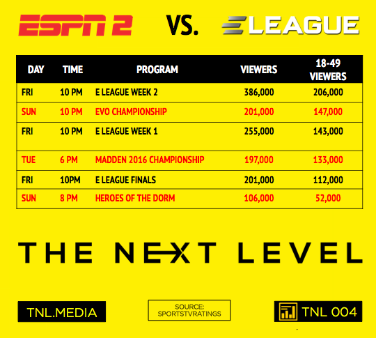 ESPN2 vs. E LEAGUE (Infographic: The Next Level)