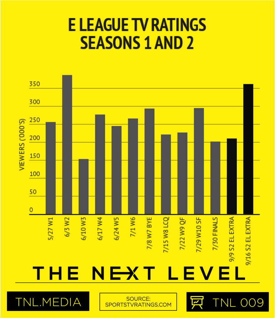 E LEAGUE TV Ratings Seasons 1 and 2 (Graphic: The Next Level)