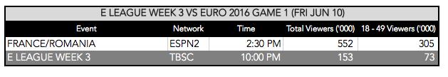 E LEAGUE vs. EURO 2016 TV Ratings (Photo: The Next Level)