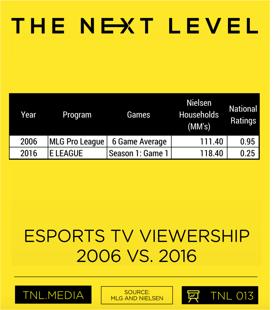 TNL eSports Infographic 013: eSports on TV 2006 vs. 2016 (Graphic: The Next Level)