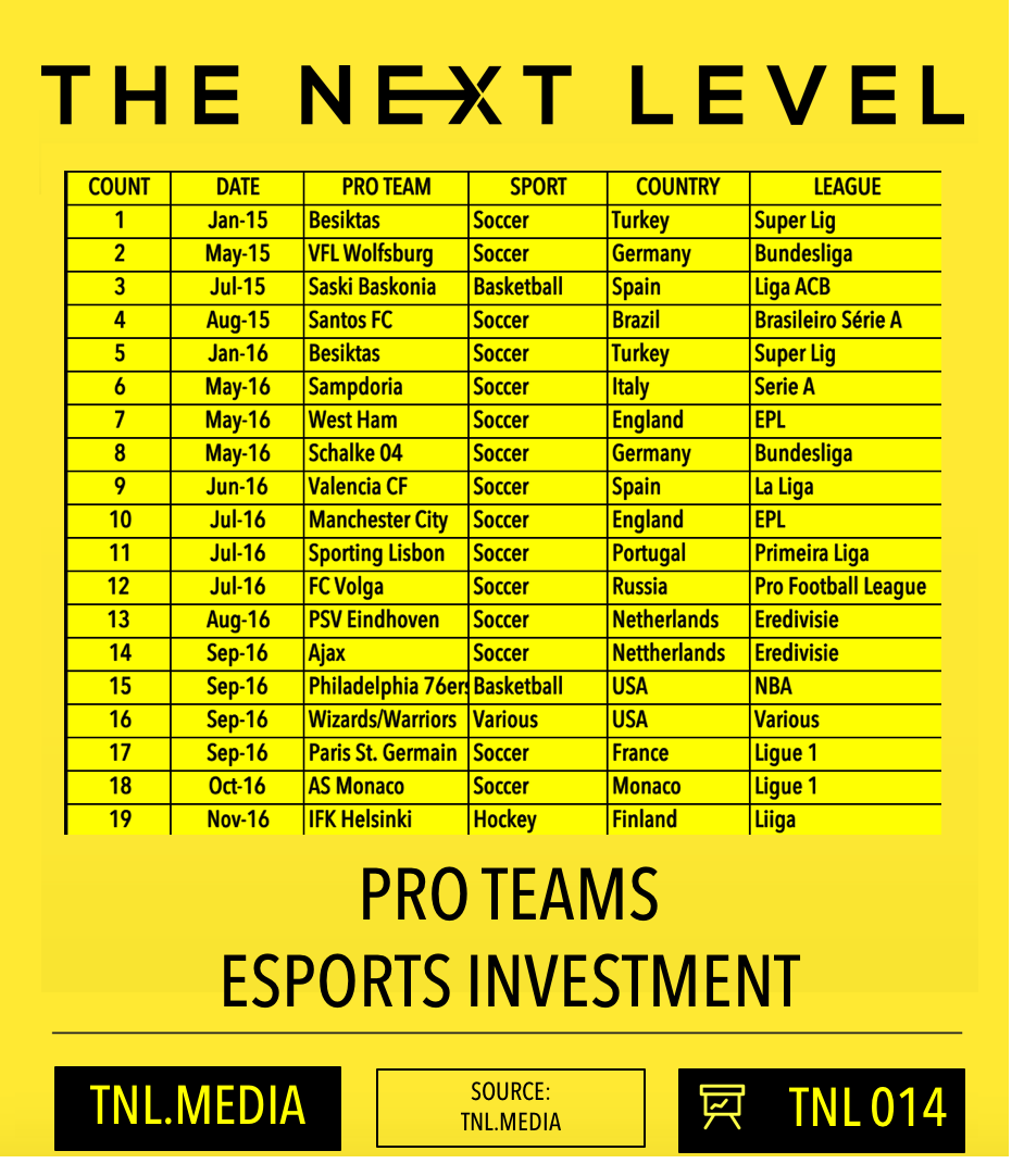 TNL eSports Infographic 014 (Graphic: The Next Level)