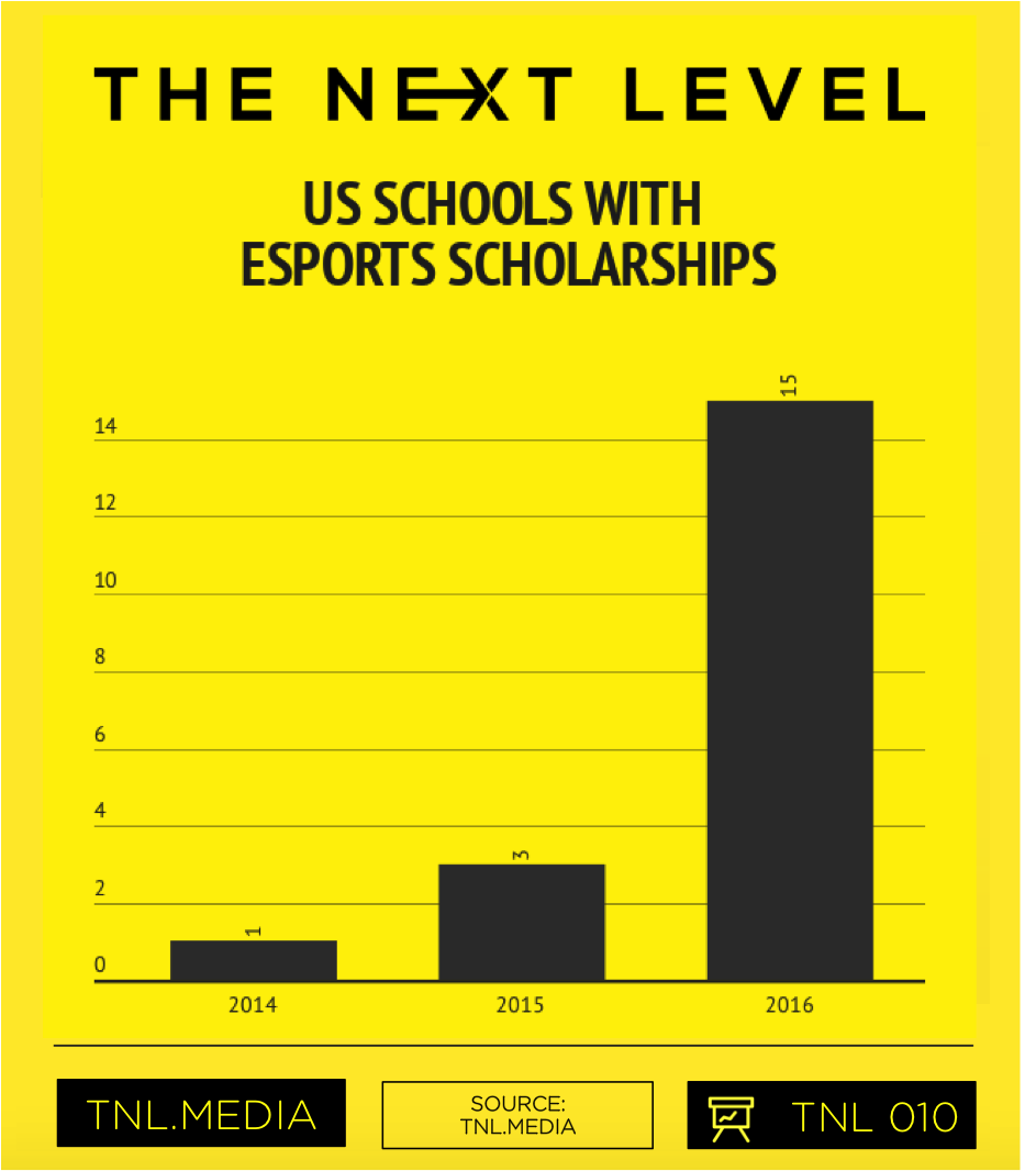 TNL Infographic 010: Total US Schools With eSports Scholarships (Graphic: The Next Level)