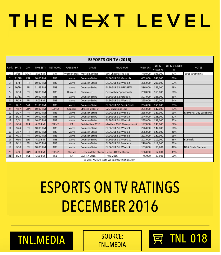 TNL eSports Infographic 018 (Graphic:  The Next LevelO