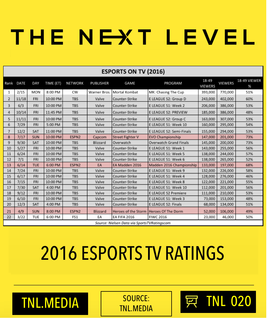 TNL eSports Infographic 020: 2016 TV Ratings (Source: The Next Level)