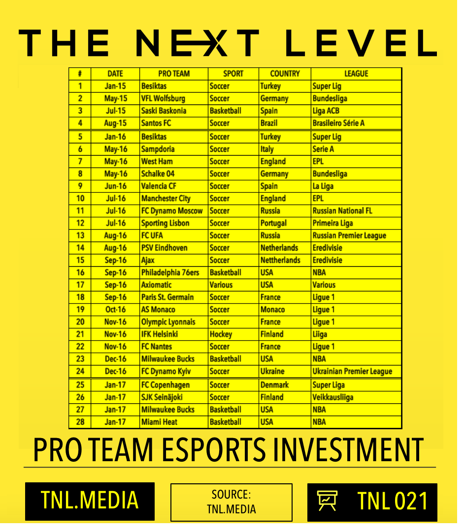 2016 eSports Review: Pro Sports Investment In eSports (Graphic: The Next Level)
