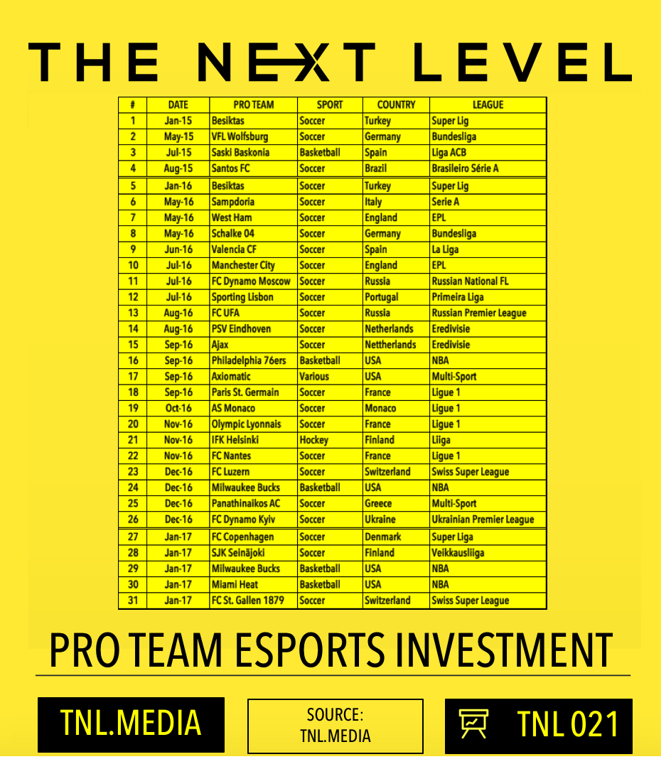 TNL Infographic 021: Pro Teams and eSports (Graphic: The Next Level)