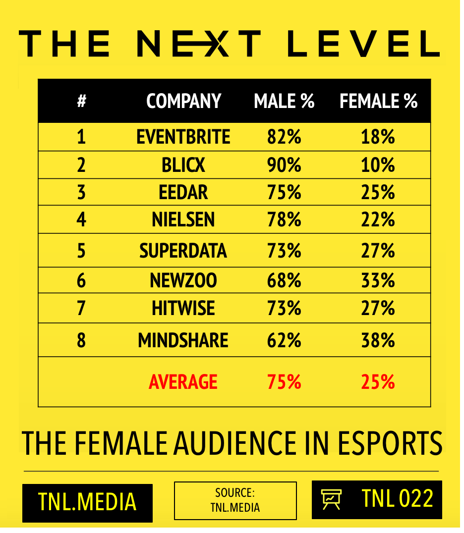TNL eSports Infographic 022: The Female Audience In eSports (Graphic: The Next Level)