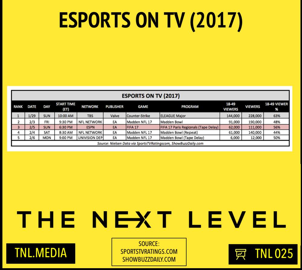 eSports On TV 2017 (Infographic: The Next Level)