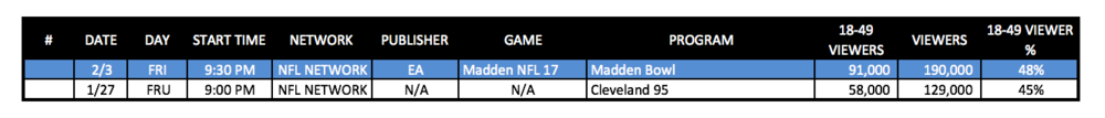 NFL Network Madden vs. Previous Friday Ratings (Chart: The Next Level)