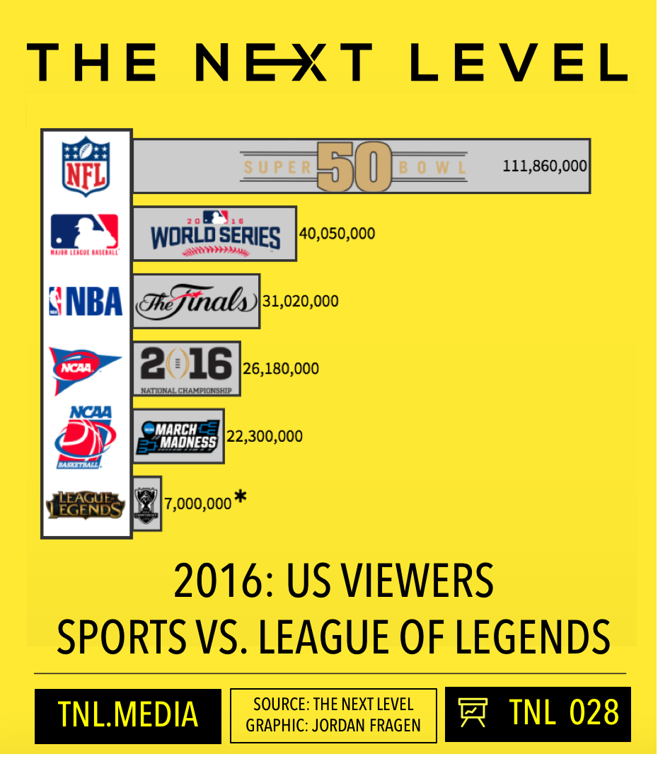 TNL Infographic 028: Sports vs. eSports US Viewership (Source: The Next Level  Graphic: Jordan Fragen)