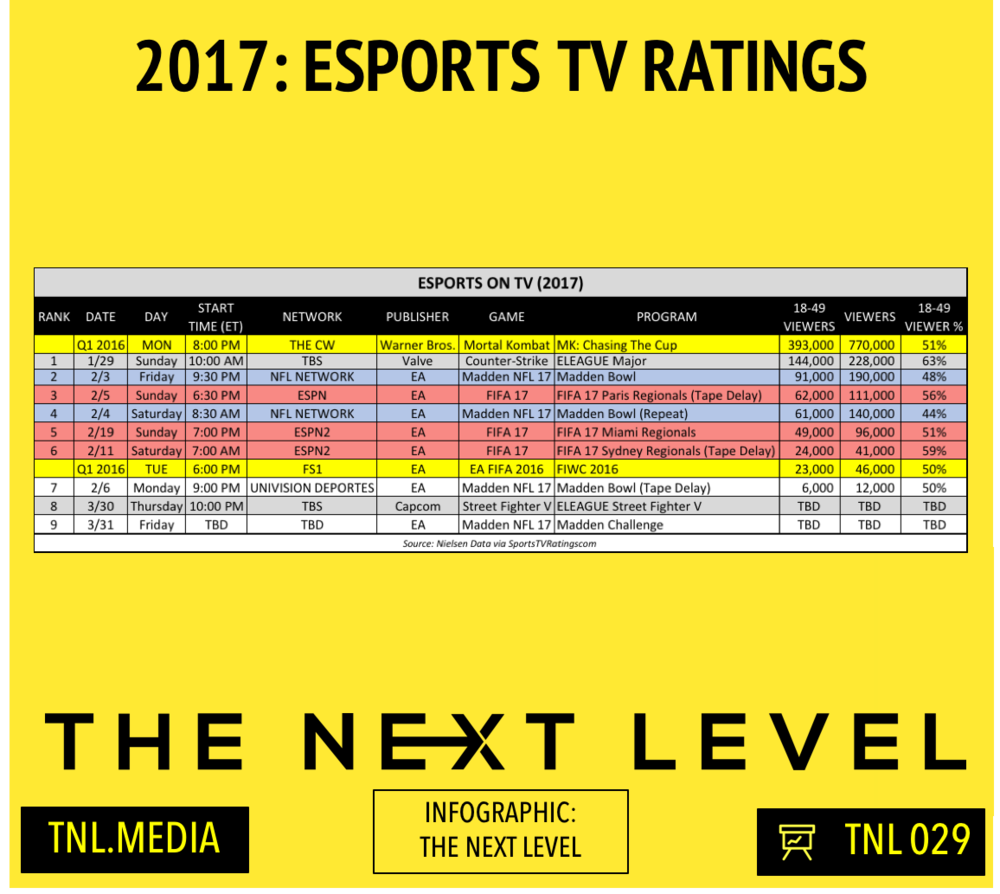 TNL Infographic 029: 2017 TV Ratings (Infographic: The Next Level)