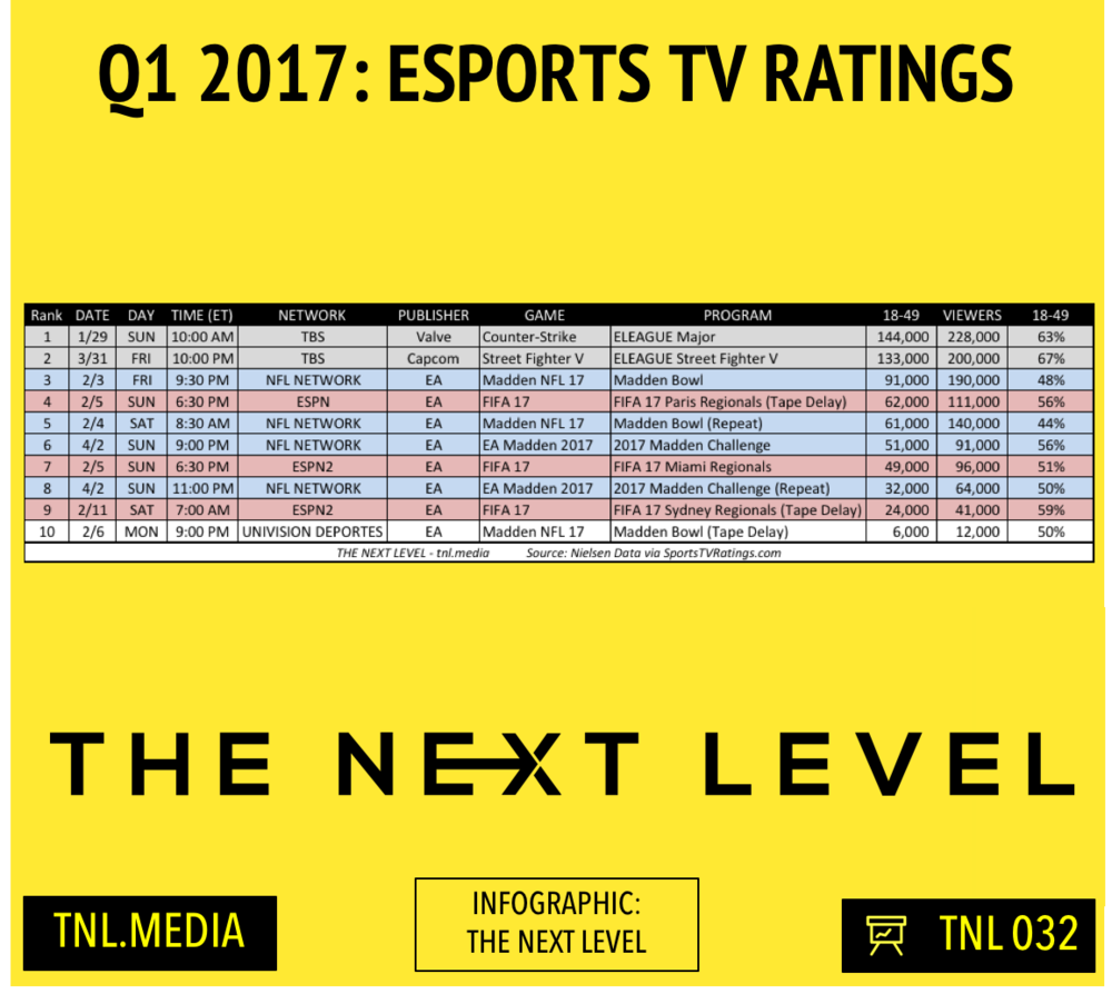 TNL Infographic 032: Q1 2017 eSports TV Ratings (Infographic: The Next Level)