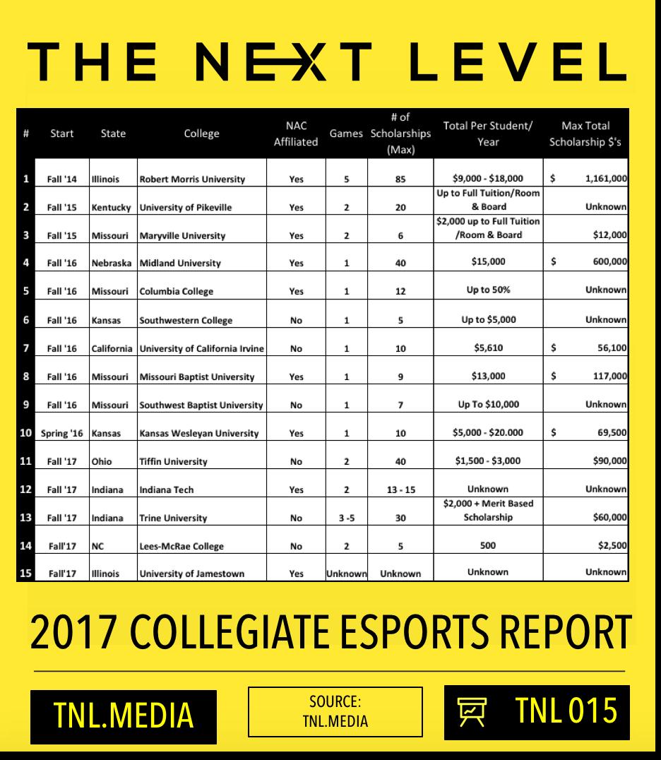 TNL Infographic 015: 2017 Collegiate eSports Report (Infographic: 015)