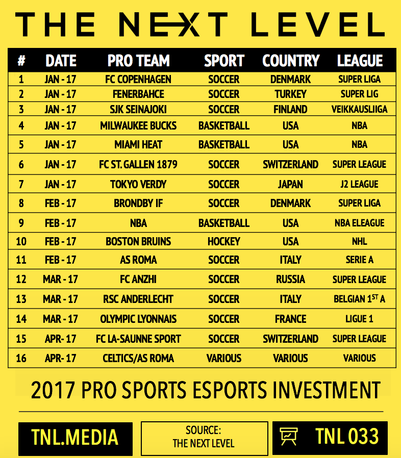 TNL Infographic 033: 2017 Pro Sports eSports Investment (Infographic: The Next Level)