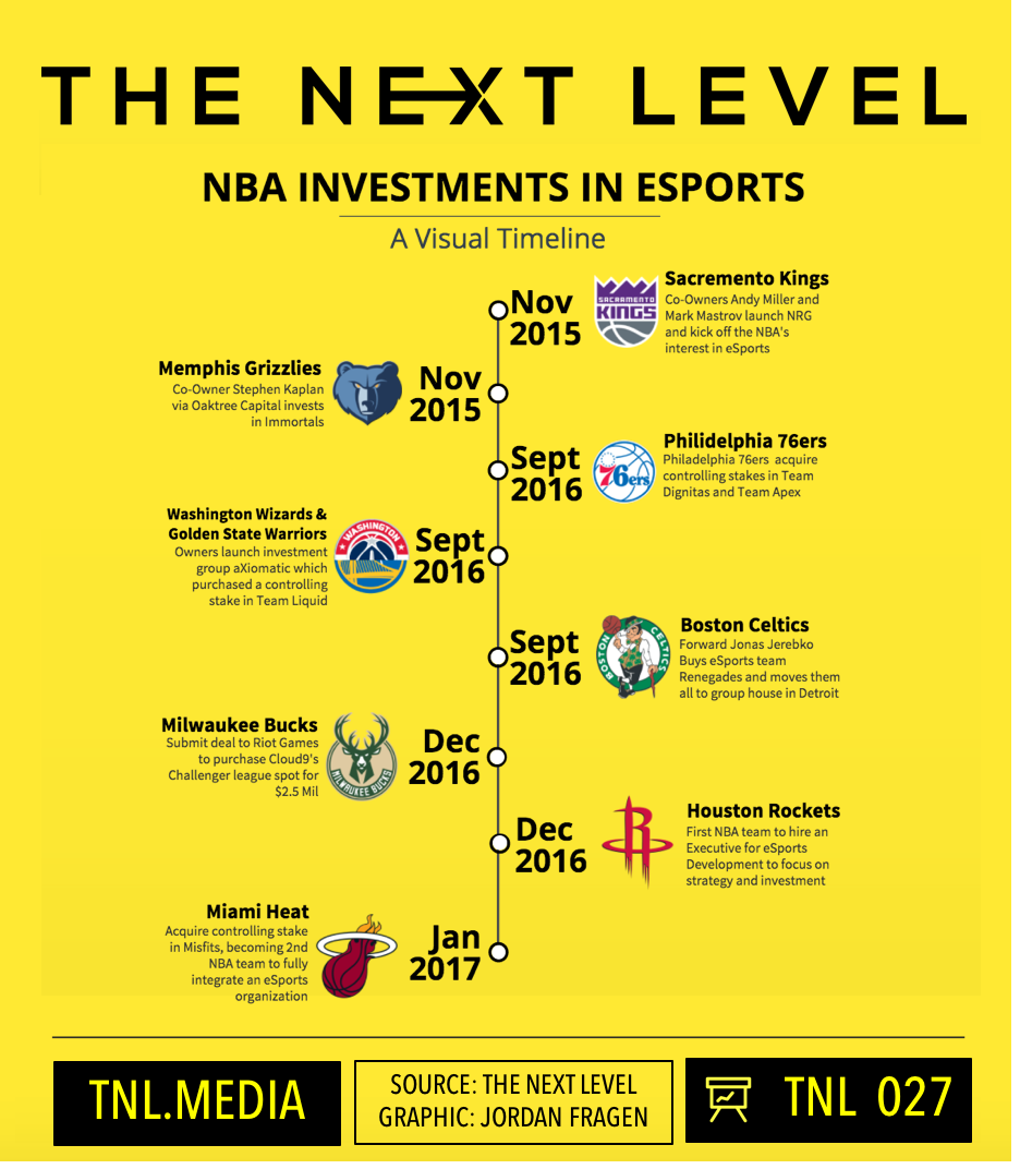 TNL Infographic 027: NBA Team eSports Investment ((Infographic: The Next Level/Jordan Fragen)