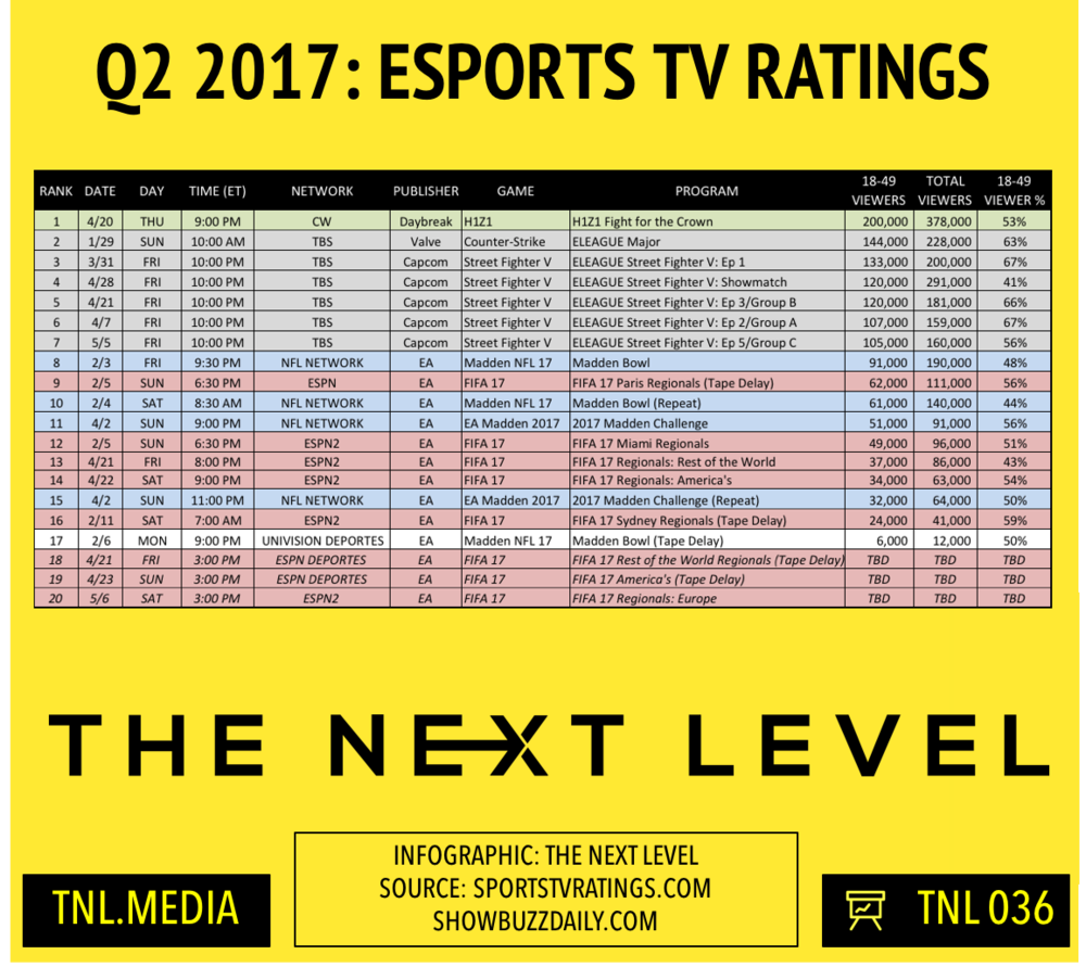 TNL Infographic 036: Q2 eSports TV Ratings: Street Fighter Falls, FIFA On ESPN2 (Infographic: The Next Level)
