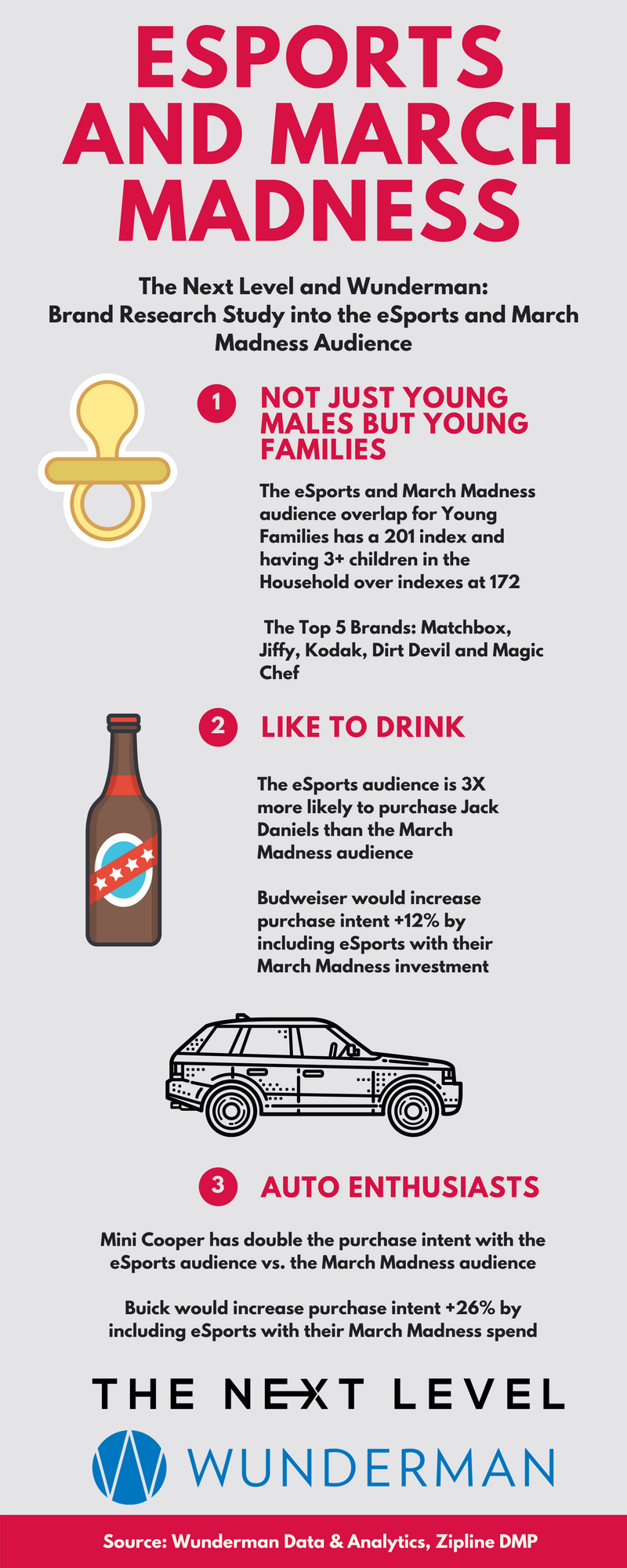 TNL Infographic 037: TNL and Wunderman eSports and March Madness Brand Study
