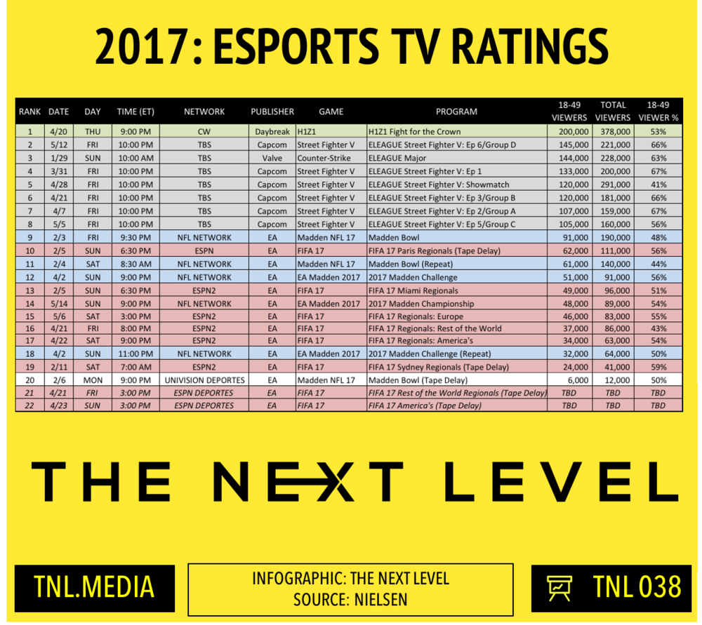 TNL Infographic 038: 2017 eSports TV Ratings (Infographic: The Next Level)