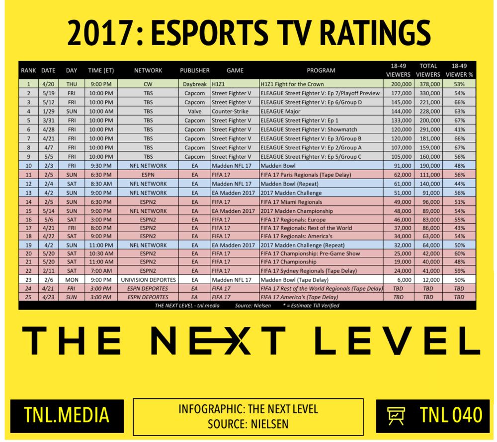 TNL Infographic 040: 2017 eSports TV Ratings (Infographic: The Next Level)