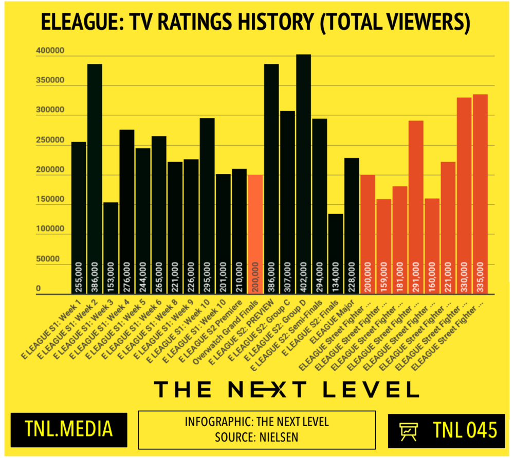 TNL Infographic 045: ELEAGUE TV Ratings History -Total Viewers (Infographic: The Next Level)